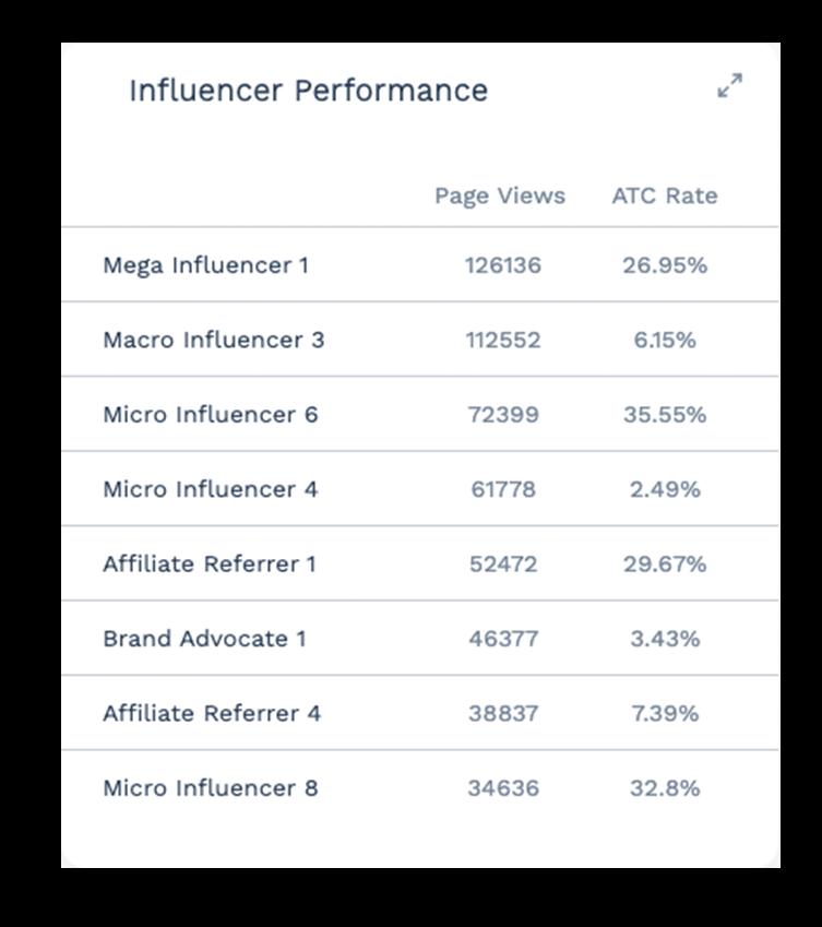 Influencer Dashboard Card - Page Views Version