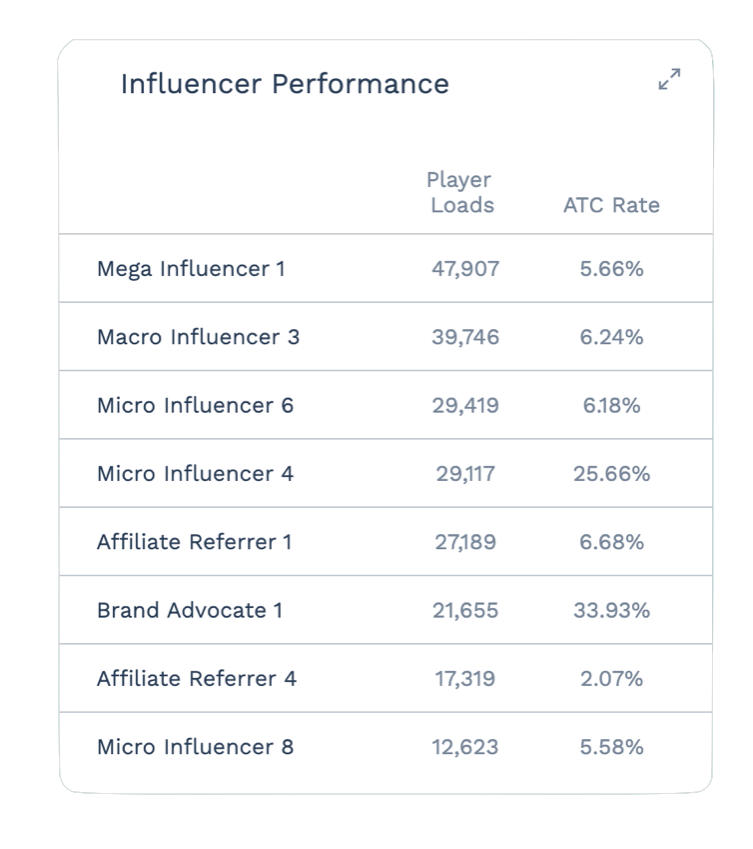 Influencer Dashboard Card