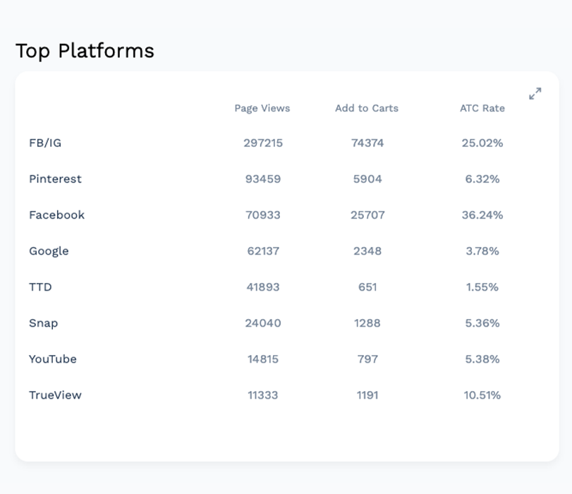 Insights - Module 2 - By Platform v4 - Page Views Version