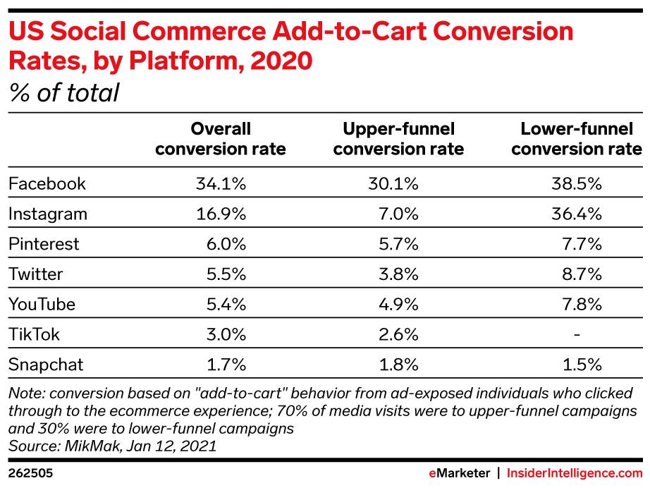 social-commerce-atc-chart